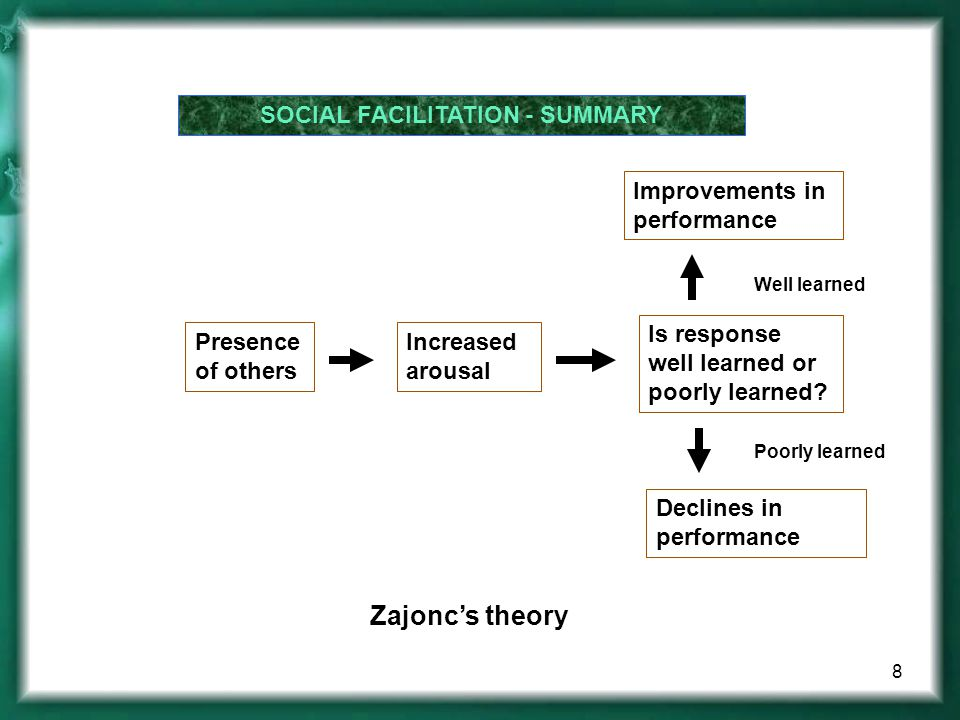 SOCIAL FACILITATION - SUMMARY Presence of others Increased arousal Is response well learned or poorly learned? Well learned Poorly learned Zajonc's th