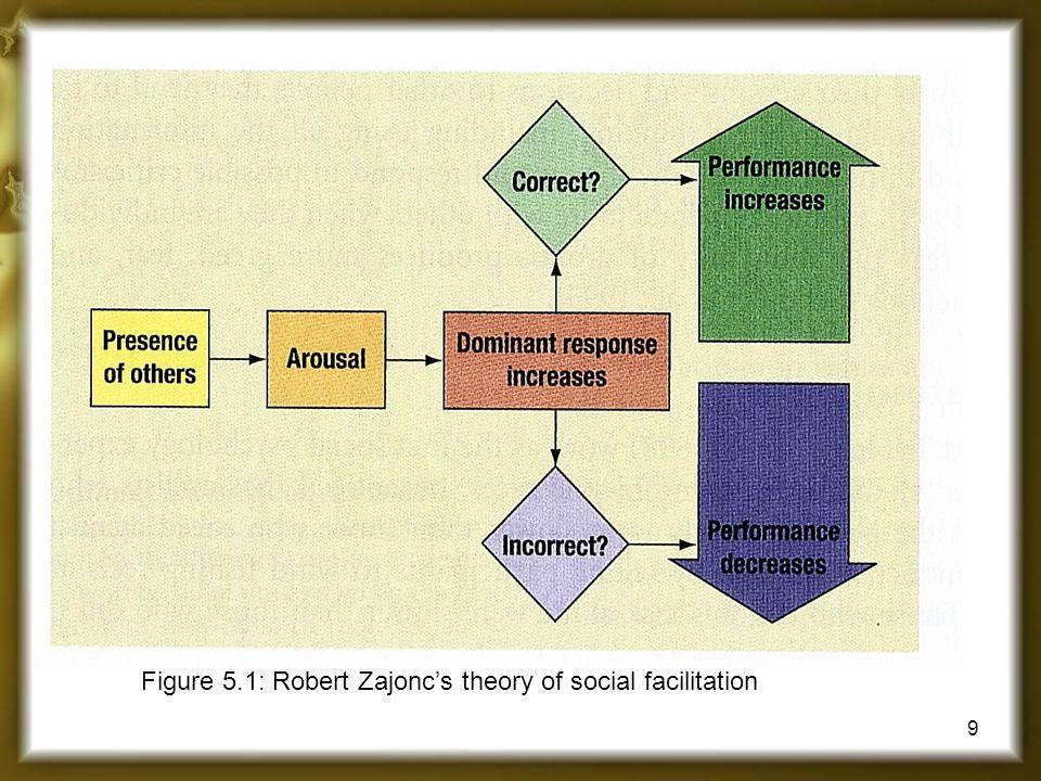 9 Figure 5.1: Robert Zajonc's theory of social facilitation
