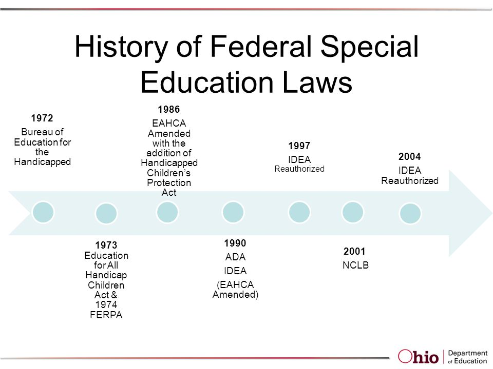 History of Federal Special Education Laws 1972 Bureau of Education for the Handicapped 1973 Education for All Handicap Children Act & 1974 FERPA 1986 EAHCA Amended with the addition of Handicapped Children's Protection Act 1990 ADA IDEA (EAHCA Amended) 1997 IDEA Reauthorized 2001 NCLB 2004 IDEA Reauthorized
