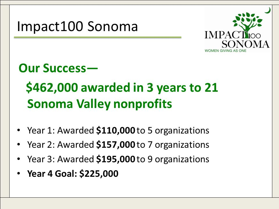 www.impact100sonoma.org4 Impact100 Sonoma Our Success— $462,000 awarded in 3 years to 21 Sonoma Valley nonprofits Year 1: Awarded $110,000 to 5 organizations Year 2: Awarded $157,000 to 7 organizations Year 3: Awarded $195,000 to 9 organizations Year 4 Goal: $225,000