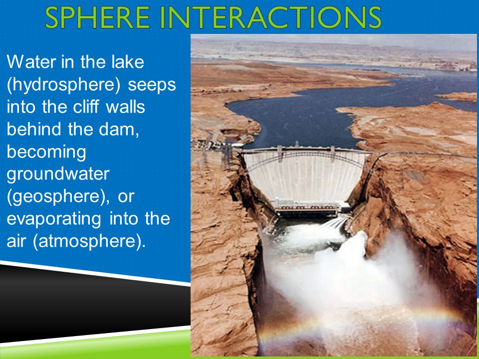 Water in the lake (hydrosphere) seeps into the cliff walls behind the dam, becoming groundwater (geosphere), or evaporating into the air (atmosphere).