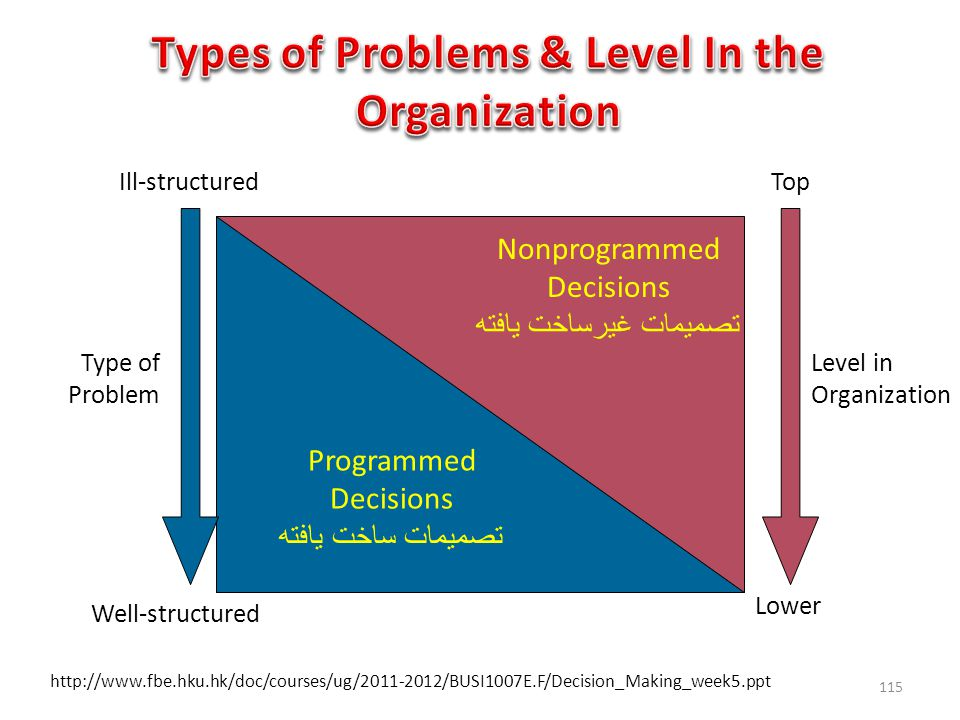 Programmed Decisions تصمیمات ساخت یافته Nonprogrammed Decisions تصمیمات غیرساخت یافته Level in Organization Top Lower Well-structured Ill-structured Type of Problem http://www.fbe.hku.hk/doc/courses/ug/2011-2012/BUSI1007E.F/Decision_Making_week5.ppt 115