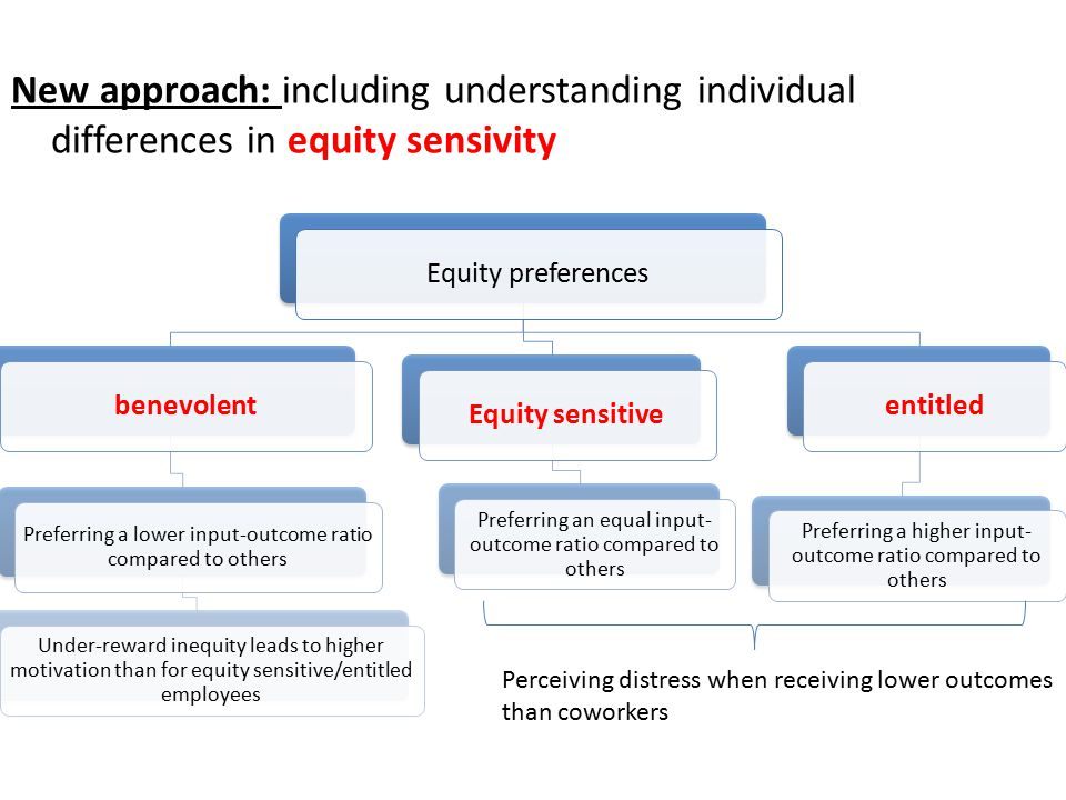 New approach: including understanding individual differences in equity sensivity Equity preferencesbenevolent Preferring a lower input-outcome ratio compared to others Under-reward inequity leads to higher motivation than for equity sensitive/entitled employees Equity sensitive Preferring an equal input- outcome ratio compared to others entitled Preferring a higher input- outcome ratio compared to others Perceiving distress when receiving lower outcomes than coworkers