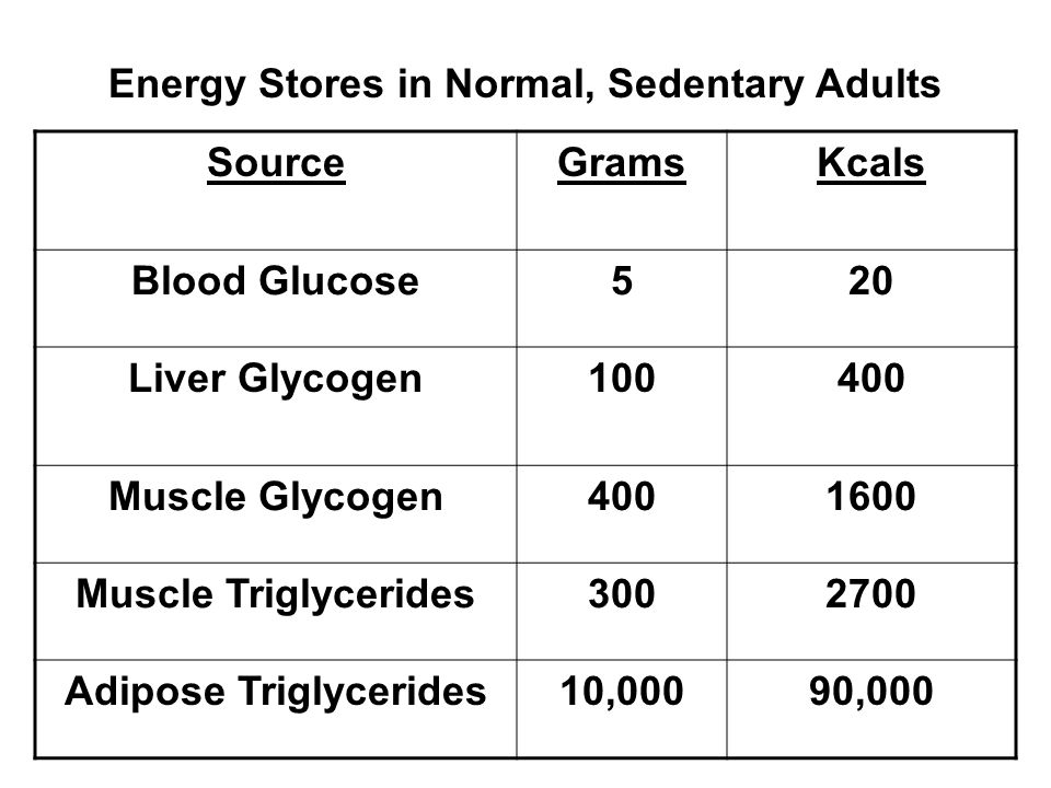 SourceGramsKcals Blood Glucose520 Liver Glycogen100400 Muscle Glycogen4001600 Muscle Triglycerides3002700 Adipose Triglycerides10,00090,000 Energy Stores in Normal, Sedentary Adults