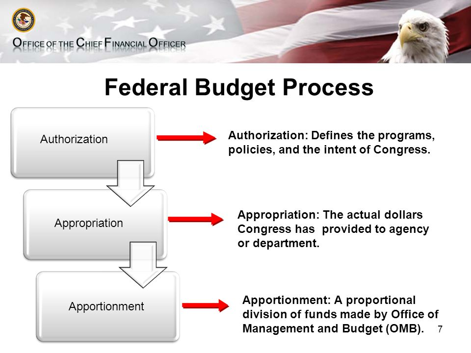 Federal Budget Process Authorization Appropriation Apportionment Authorization: Defines the programs, policies, and the intent of Congress.