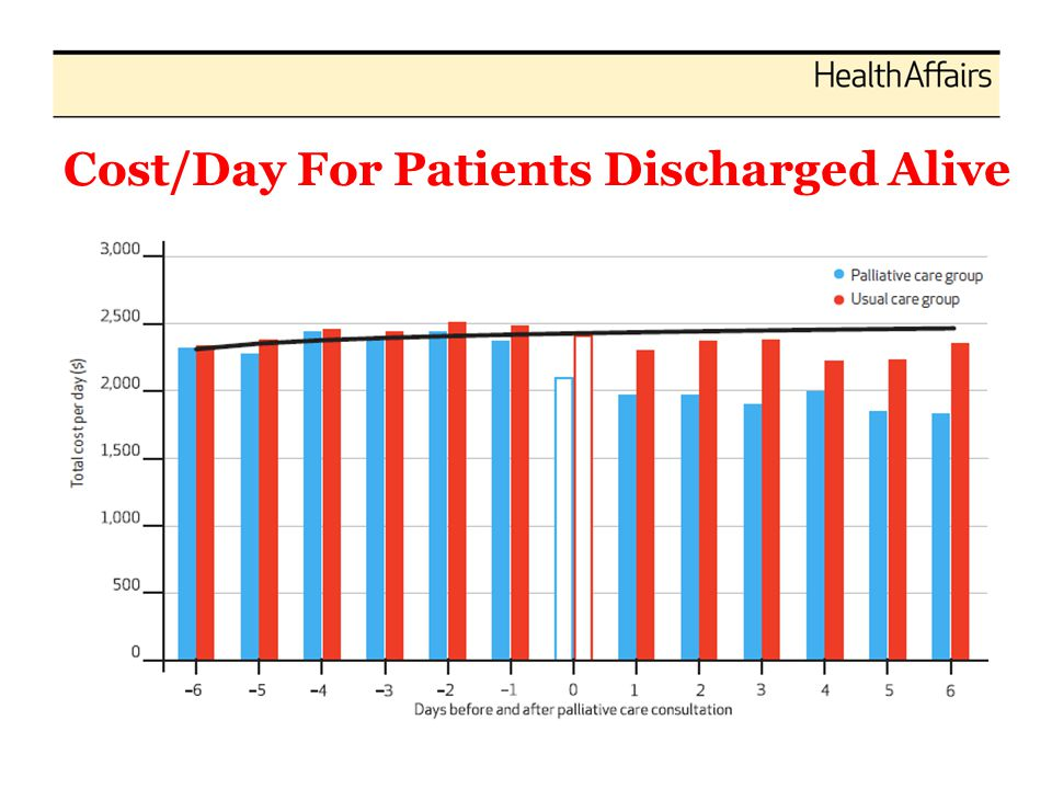 Cost/Day For Patients Discharged Alive