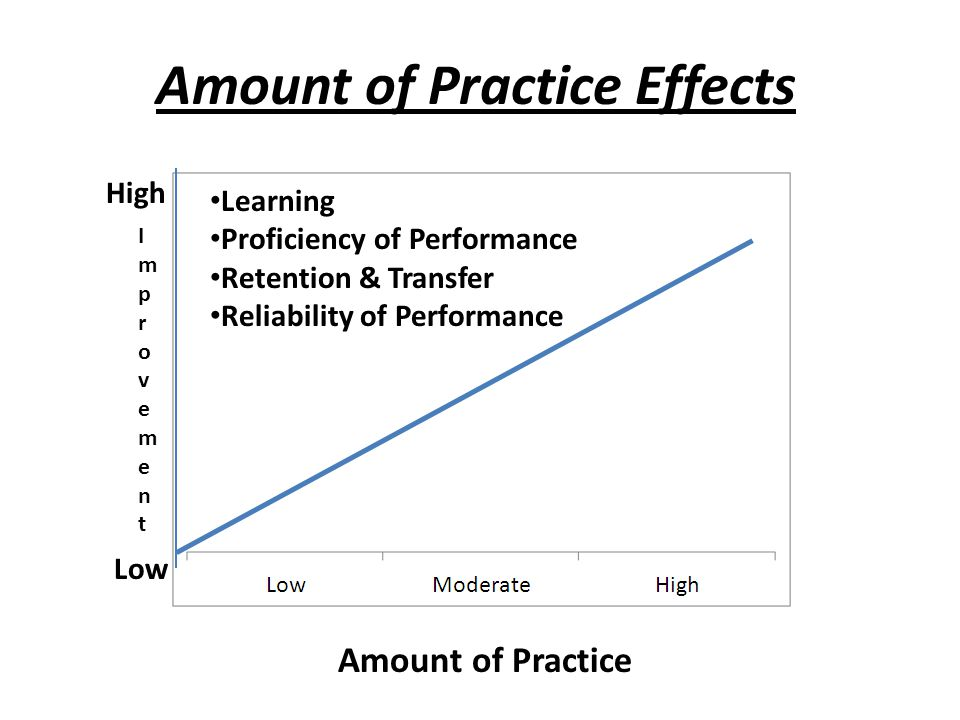 Amount of Practice Effects Amount of Practice Learning Proficiency of Performance Retention & Transfer Reliability of Performance ImprovementImprovement High Low