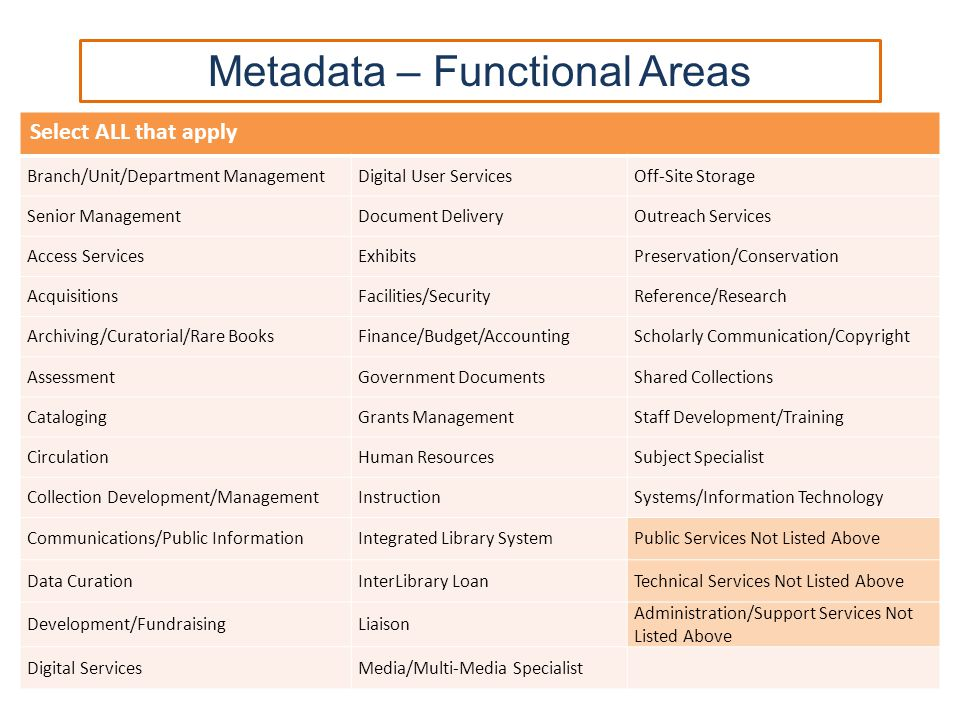 Metadata – Functional Areas Select ALL that apply Branch/Unit/Department ManagementDigital User ServicesOff-Site Storage Senior ManagementDocument DeliveryOutreach Services Access ServicesExhibitsPreservation/Conservation AcquisitionsFacilities/SecurityReference/Research Archiving/Curatorial/Rare BooksFinance/Budget/AccountingScholarly Communication/Copyright AssessmentGovernment DocumentsShared Collections CatalogingGrants ManagementStaff Development/Training CirculationHuman ResourcesSubject Specialist Collection Development/ManagementInstructionSystems/Information Technology Communications/Public InformationIntegrated Library SystemPublic Services Not Listed Above Data CurationInterLibrary LoanTechnical Services Not Listed Above Development/FundraisingLiaison Administration/Support Services Not Listed Above Digital ServicesMedia/Multi-Media Specialist