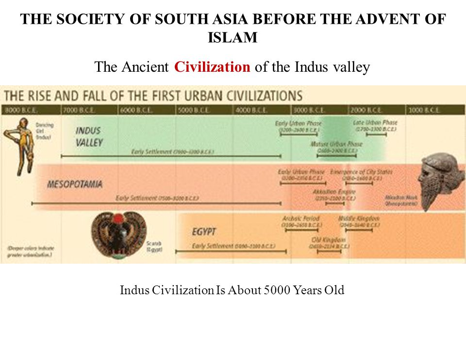 THE SOCIETY OF SOUTH ASIA BEFORE THE ADVENT OF ISLAM The Ancient Civilization of the Indus valley Indus Civilization Is About 5000 Years Old