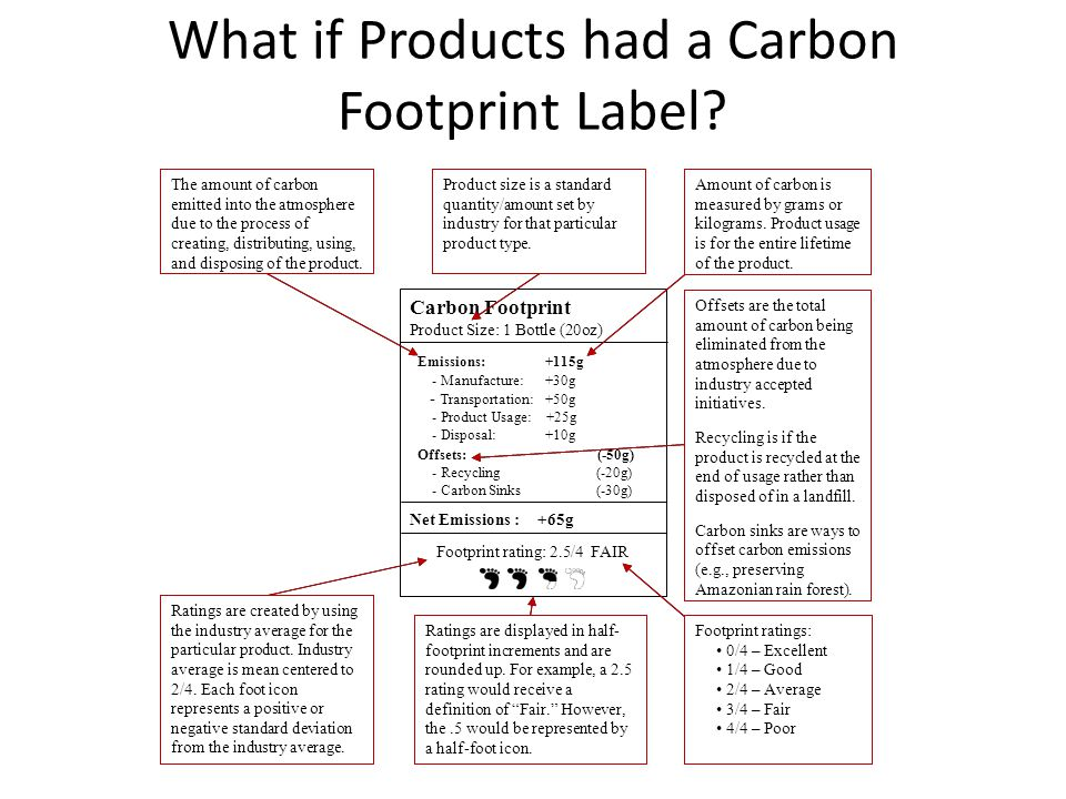What if Products had a Carbon Footprint Label? Carbon Footprint Product Size: 1 Bottle (20oz) Emissions: +115g - Manufacture: +30g - Transportation: +