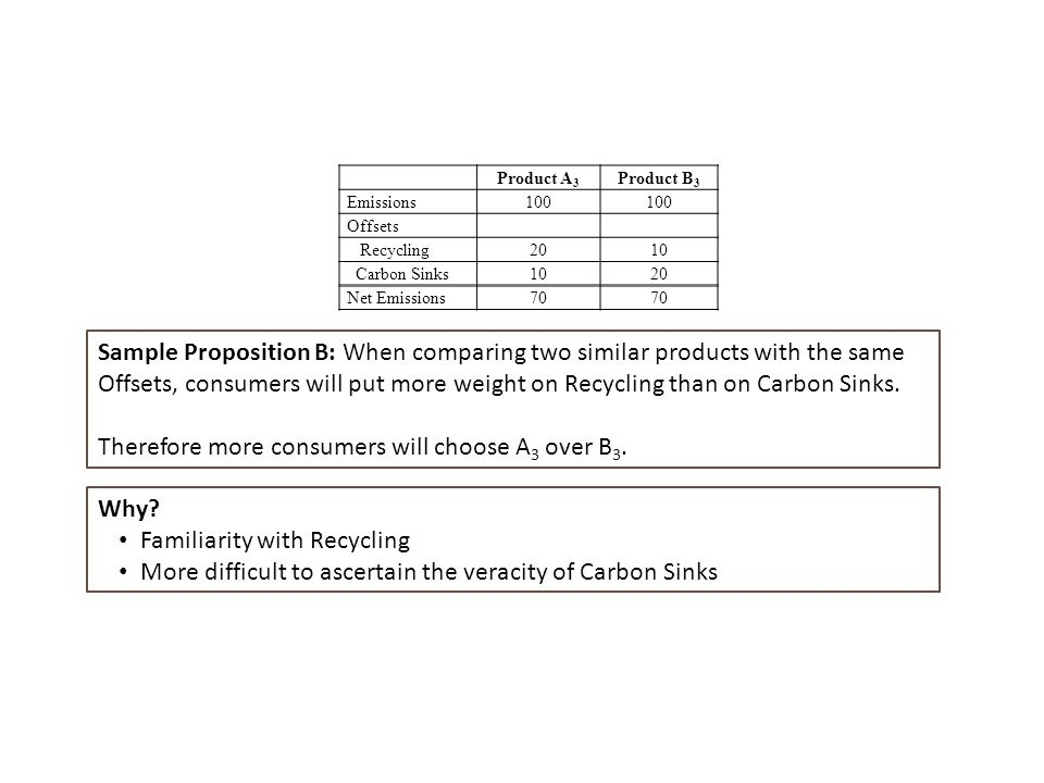 Product A 3 Product B 3 Emissions100 Offsets Recycling2010 Carbon Sinks1020 Net Emissions70 Sample Proposition B: When comparing two similar products with the same Offsets, consumers will put more weight on Recycling than on Carbon Sinks.