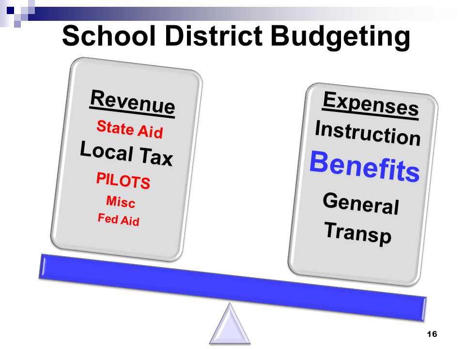 School District Budgeting Revenue State Aid Local Tax PILOTS Misc Fed Aid Expenses Instruction Benefits General Transp 16