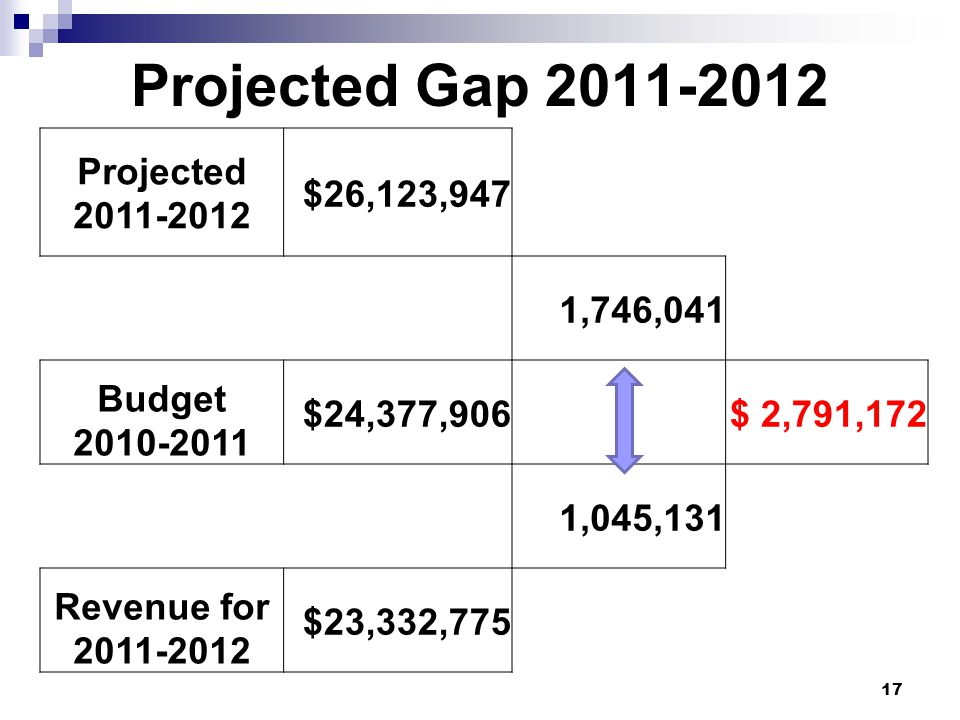 Projected Gap 2011-2012 Projected 2011-2012 $26,123,947 1,746,041 Budget 2010-2011 $24,377,906$ 2,791,172 1,045,131 Revenue for 2011-2012 $23,332,775 17