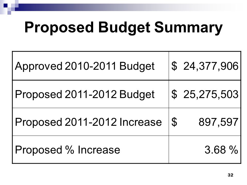 Proposed Budget Summary Approved 2010-2011 Budget$ 24,377,906 Proposed 2011-2012 Budget$ 25,275,503 Proposed 2011-2012 Increase$ 897,597 Proposed % Increase 3.68 % 32