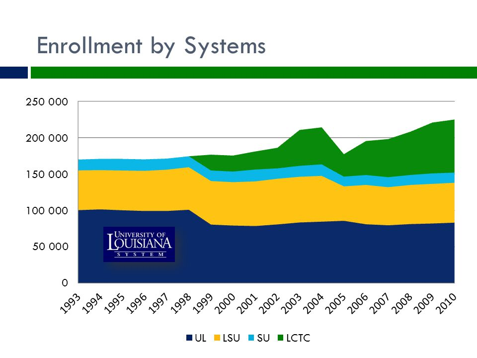 Enrollment by Systems