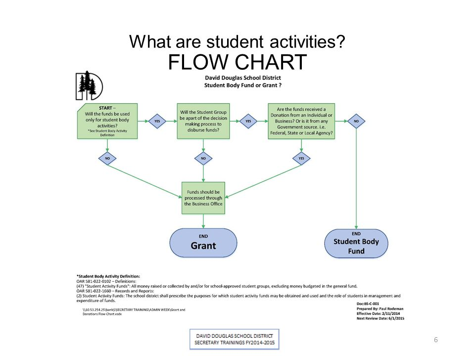 What are student activities? FLOW CHART 6