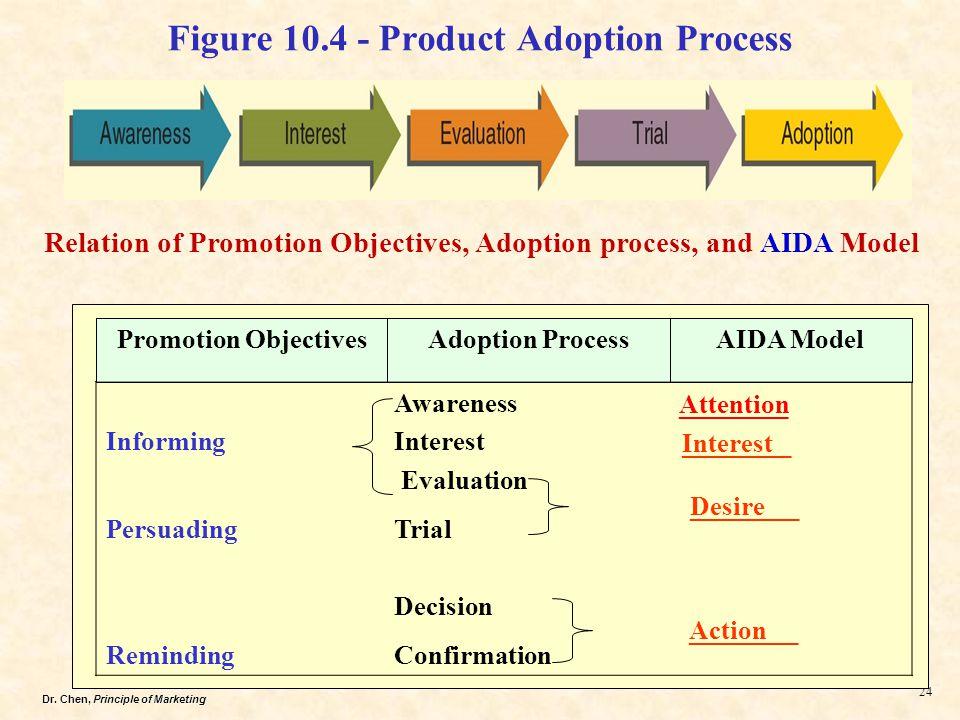 Dr. Chen, Principle of Marketing 24 Figure 10.4 - Product Adoption Process Informing Awareness Interest Evaluation PersuadingTrial Decision RemindingC