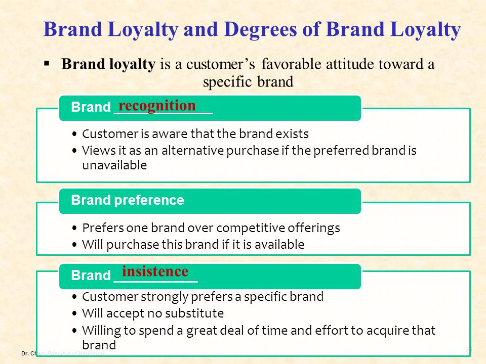 Dr. Chen, Principle of Marketing 35 Customer is aware that the brand exists Views it as an alternative purchase if the preferred brand is unavailable