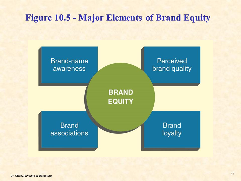 Dr. Chen, Principle of Marketing 37 Figure 10.5 - Major Elements of Brand Equity