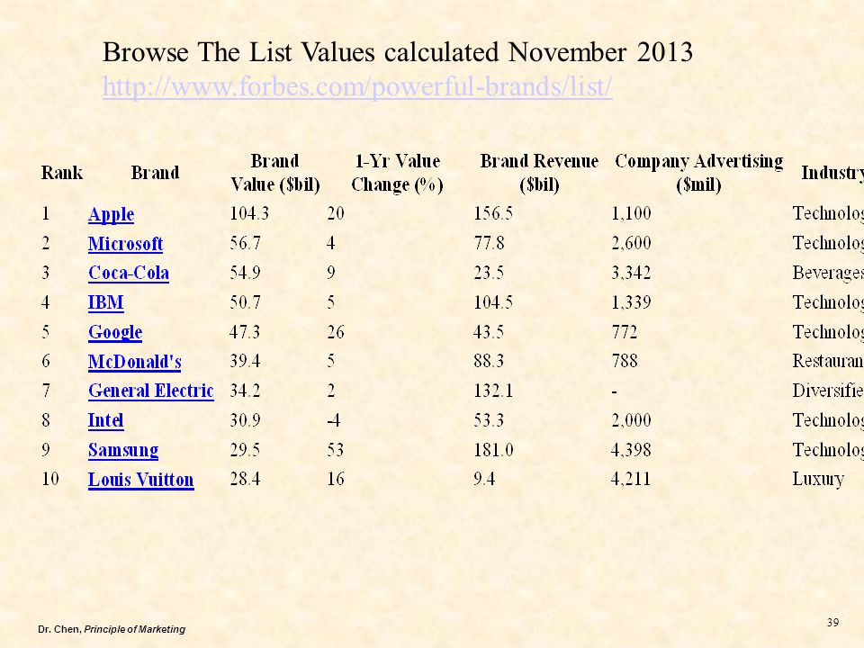 Dr. Chen, Principle of Marketing 39 Browse The List Values calculated November 2013 http://www.forbes.com/powerful-brands/list/