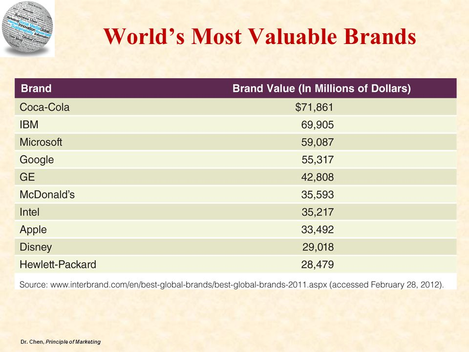 Dr. Chen, Principle of Marketing World's Most Valuable Brands