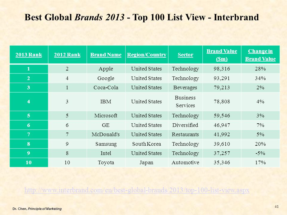 Dr. Chen, Principle of Marketing 41 2013 Rank2012 RankBrand NameRegion/CountrySector Brand Value ($m) Change in Brand Value 12AppleUnited StatesTechno