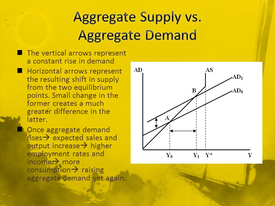 The vertical arrows represent a constant rise in demand Horizontal arrows represent the resulting shift in supply from the two equilibrium points.