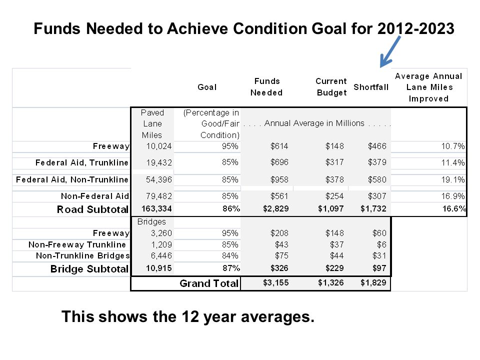 Funds Needed to Achieve Condition Goal for 2012-2023 This shows the 12 year averages.