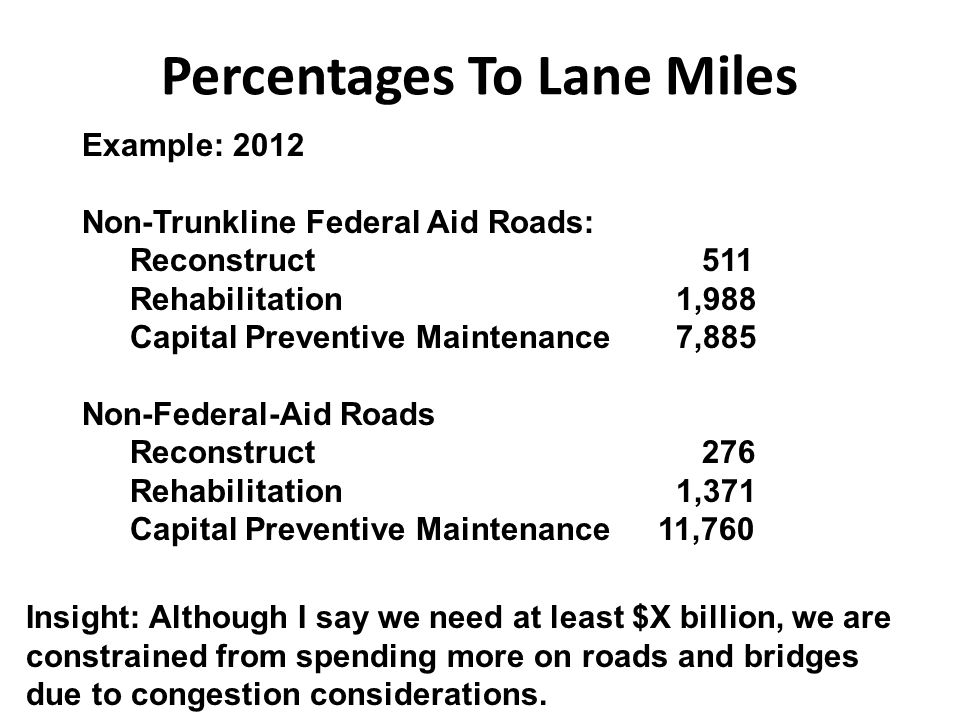 Percentages To Lane Miles Example: 2012 Non-Trunkline Federal Aid Roads: Reconstruct 511 Rehabilitation 1,988 Capital Preventive Maintenance 7,885 Non-Federal-Aid Roads Reconstruct 276 Rehabilitation 1,371 Capital Preventive Maintenance11,760 Insight: Although I say we need at least $X billion, we are constrained from spending more on roads and bridges due to congestion considerations.