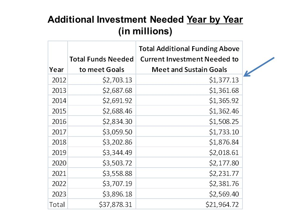 Additional Investment Needed Year by Year (in millions)