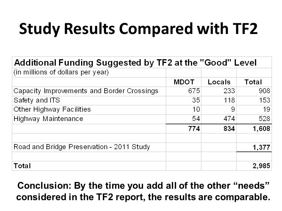 Study Results Compared with TF2 Conclusion: By the time you add all of the other needs considered in the TF2 report, the results are comparable.