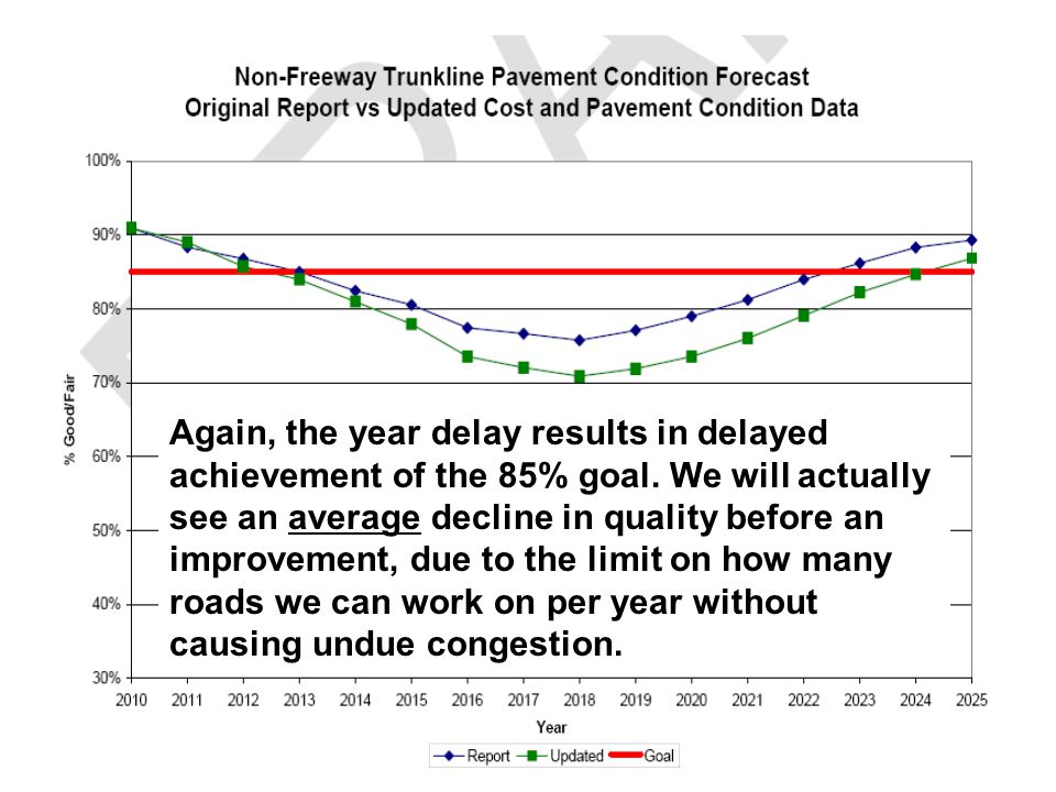 Again, the year delay results in delayed achievement of the 85% goal.