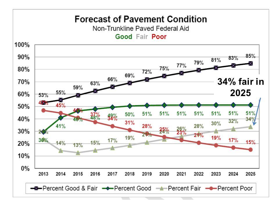 34% fair in 2025