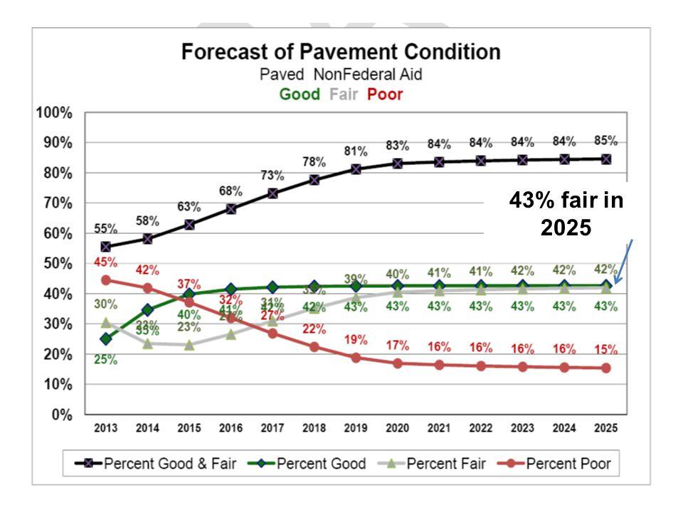 43% fair in 2025
