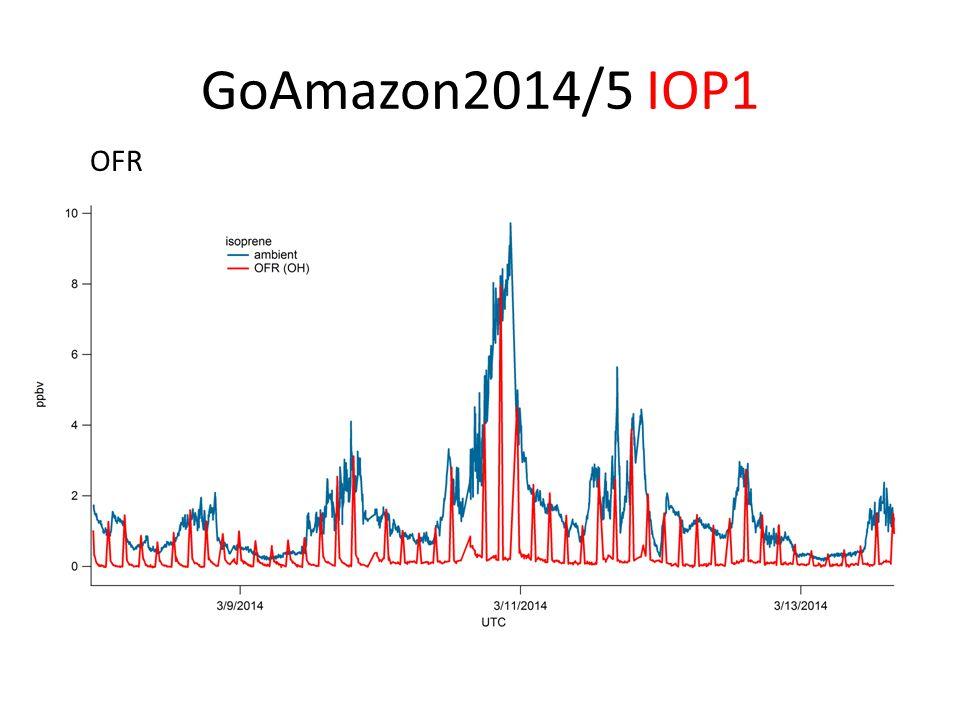 GoAmazon2014/5 IOP2 T3, terrestrial site 60 km to the west of Manaus, Brazil 25/Aug – 15/Oct 2014 VOC measurements (NO + mode) – Ambient air – Oxidation Flow Reactors (OFR) – SOA formation (University of Colorado - Jimenez group)