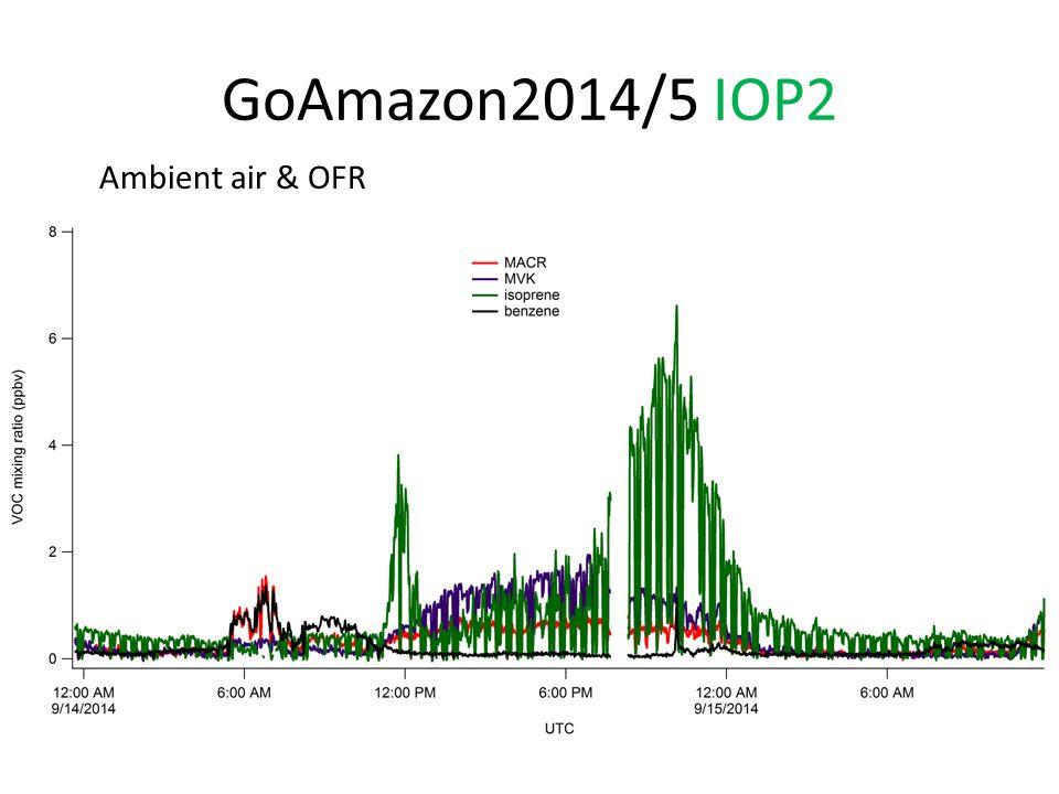 GoAmazon2014/5 IOP1&2 Collaborations – University of Colorado – Jimenez group OFR formation of SOA from VOC at T3 – Harvard University – Martin group Isoprene oxidation chemistry at T3 – UEA – Rodrigo Souza Aromatic VOC (BTEX) passive samplers comparison at T3 –...