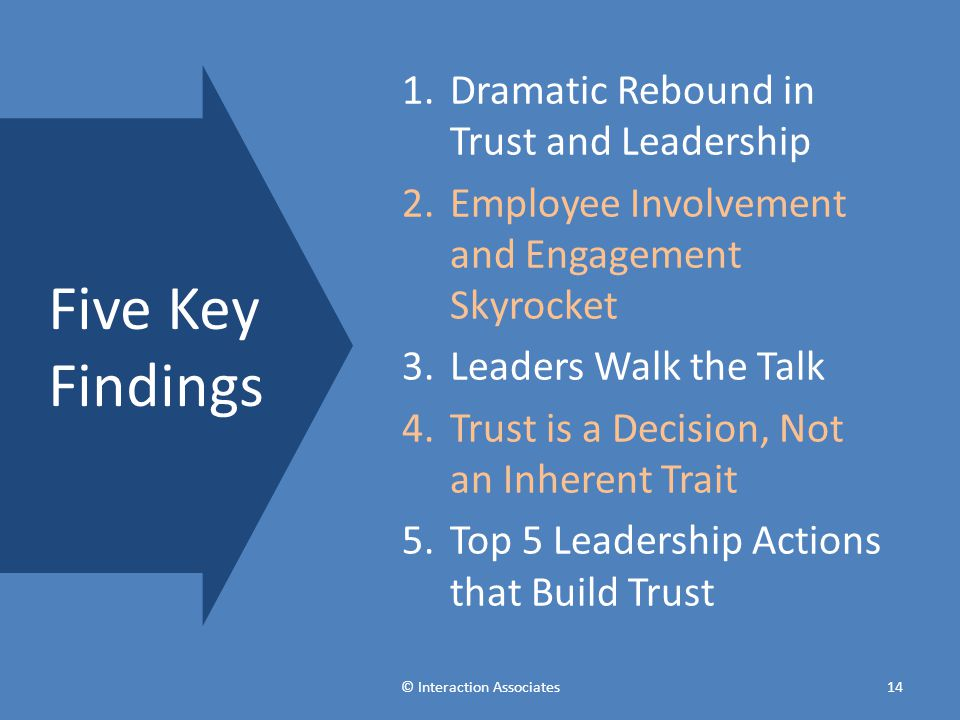 1.Dramatic Rebound in Trust and Leadership 2.Employee Involvement and Engagement Skyrocket 3.Leaders Walk the Talk 4.Trust is a Decision, Not an Inherent Trait 5.Top 5 Leadership Actions that Build Trust Five Key Findings © Interaction Associates14
