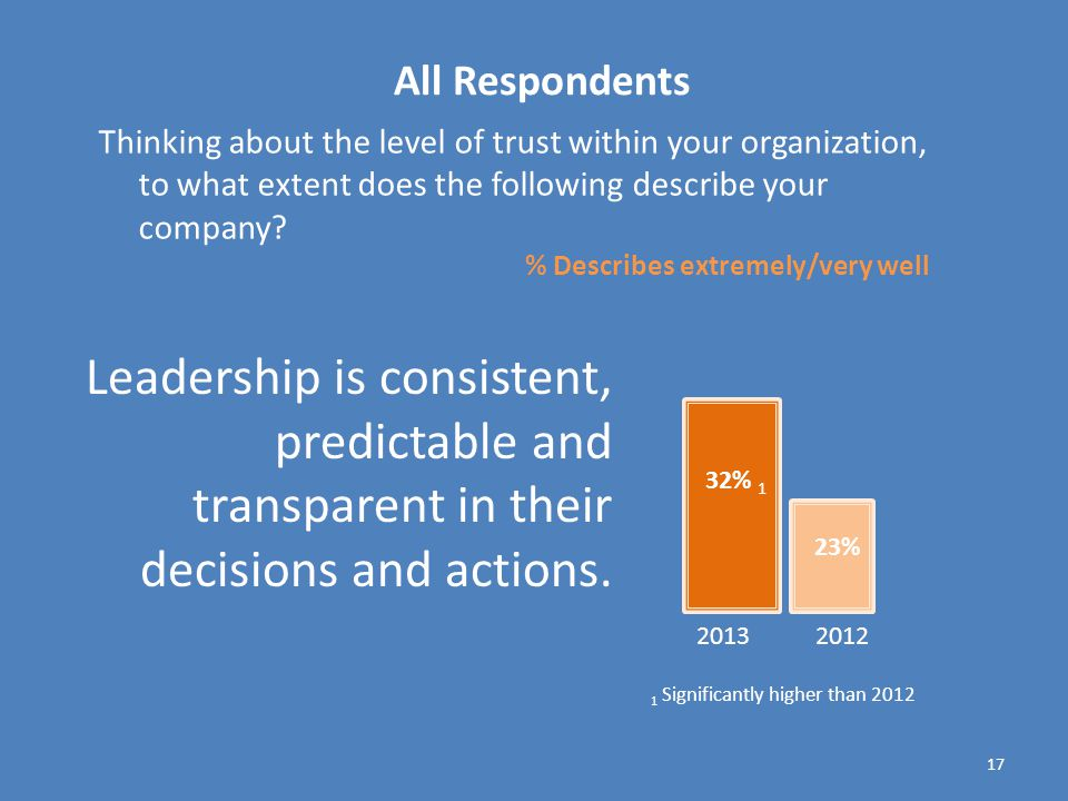 17 Thinking about the level of trust within your organization, to what extent does the following describe your company.
