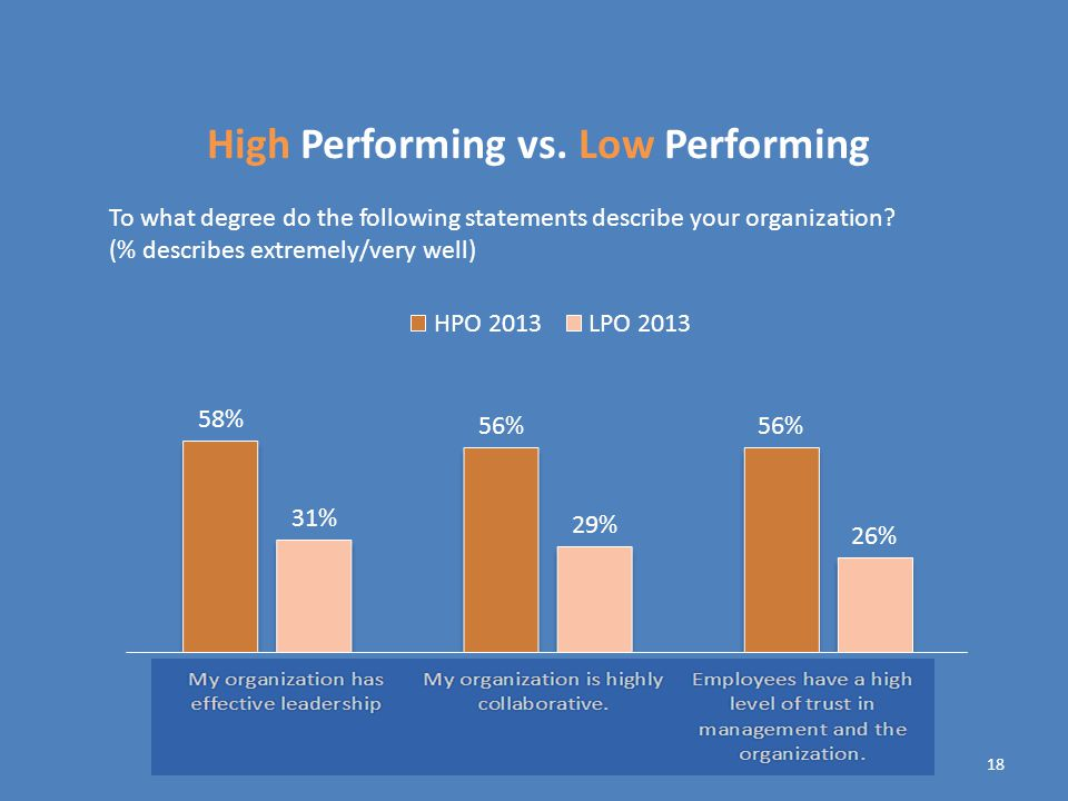 18 High Performing vs.
