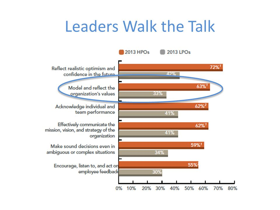 Leaders Walk the Talk © Interaction Associates23