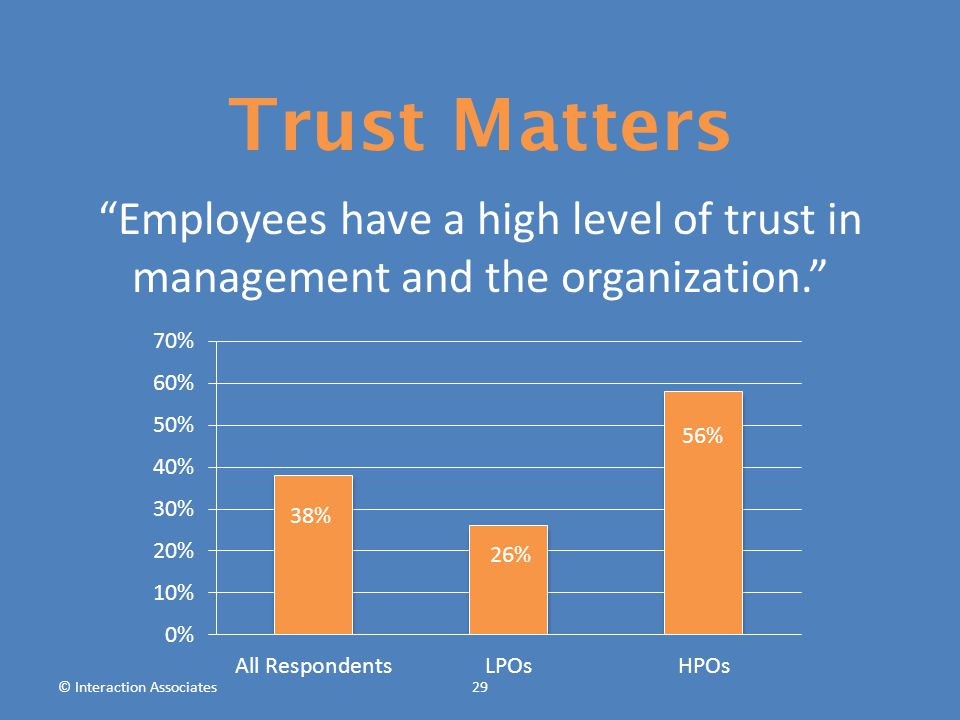 Employees have a high level of trust in management and the organization. © Interaction Associates29 Trust Matters 38% 26% 56%