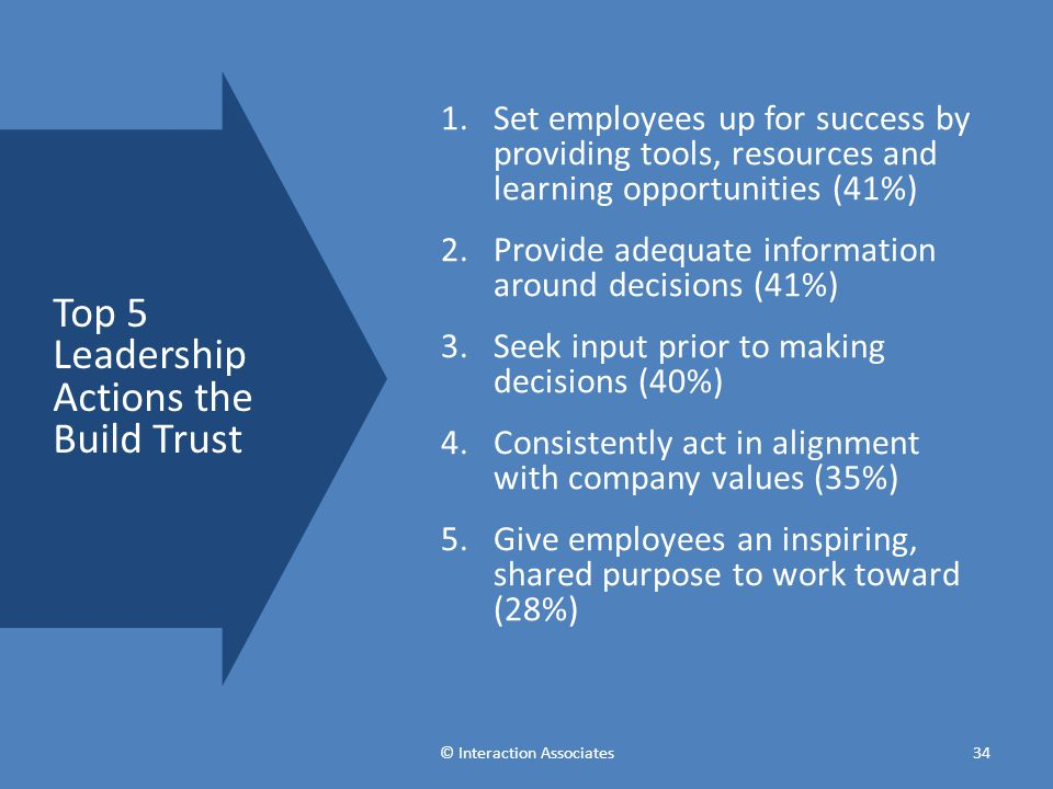 1.Set employees up for success by providing tools, resources and learning opportunities (41%) 2.Provide adequate information around decisions (41%) 3.Seek input prior to making decisions (40%) 4.Consistently act in alignment with company values (35%) 5.Give employees an inspiring, shared purpose to work toward (28%) Top 5 Leadership Actions the Build Trust © Interaction Associates34