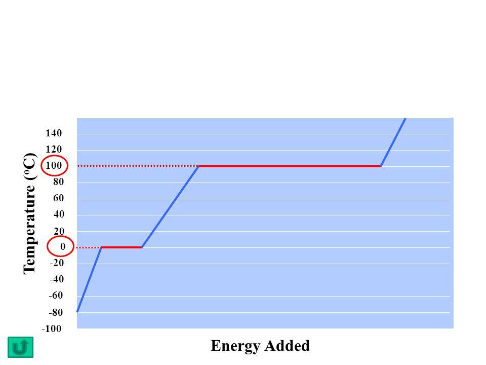 Temperature ( o C) 40 20 0 -20 -40 -60 -80 -100 120 100 80 60 140 Energy Added