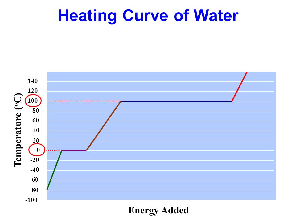 Heating Curve of Water Temperature ( o C) 40 20 0 -20 -40 -60 -80 -100 120 100 80 60 140 Energy Added