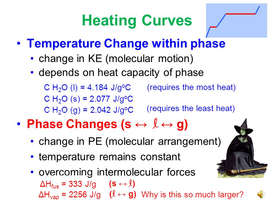 Heating Curves Temperature Change within phase change in KE (molecular motion) depends on heat capacity of phase C H 2 O (l) = 4.184 J/g o C C H 2 O (s) = 2.077 J/g o C C H 2 O (g) = 2.042 J/g o C Phase Changes (s ↔ l ↔ g) change in PE (molecular arrangement) temperature remains constant overcoming intermolecular forces (requires the most heat) (requires the least heat) ΔH fus = 333 J/g ΔH vap = 2256 J/g Why is this so much larger.