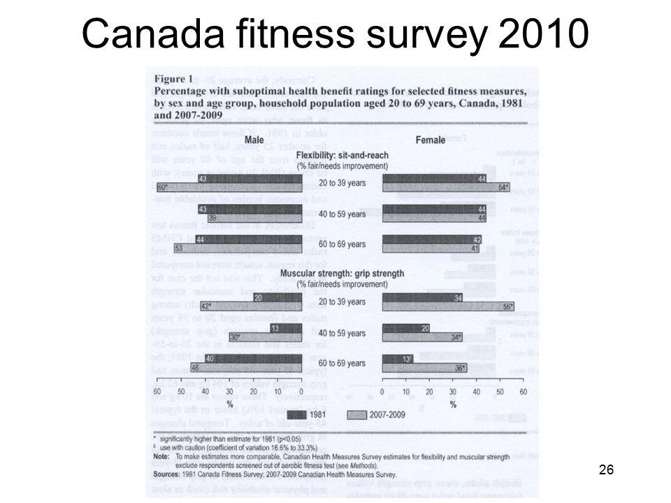 Canada fitness survey 2010 26