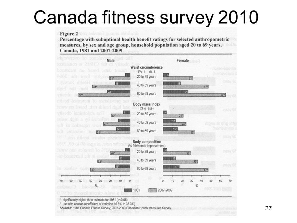 Canada fitness survey 2010 27