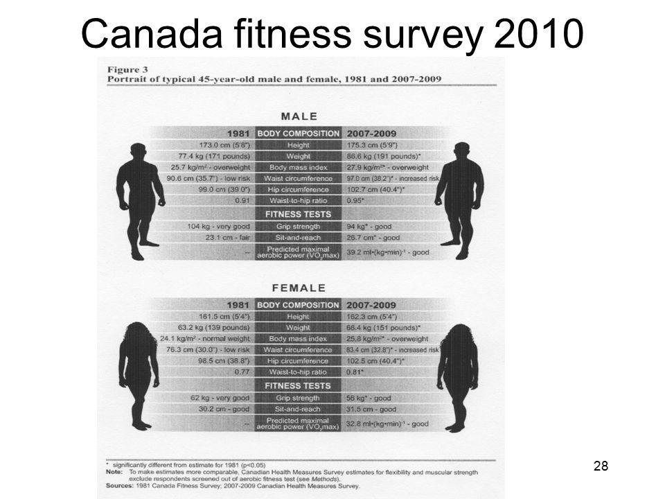 Canada fitness survey 2010 28