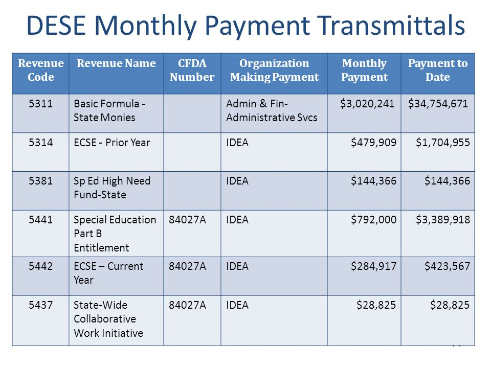 Finding Payment Transmittals 1.Go to DESE Web Applications 2.Click on School Finance 3.Enter County District Code 4.Select District/LEA 5.Click on Payment Transmittal 6.Select Year 7.Select Month