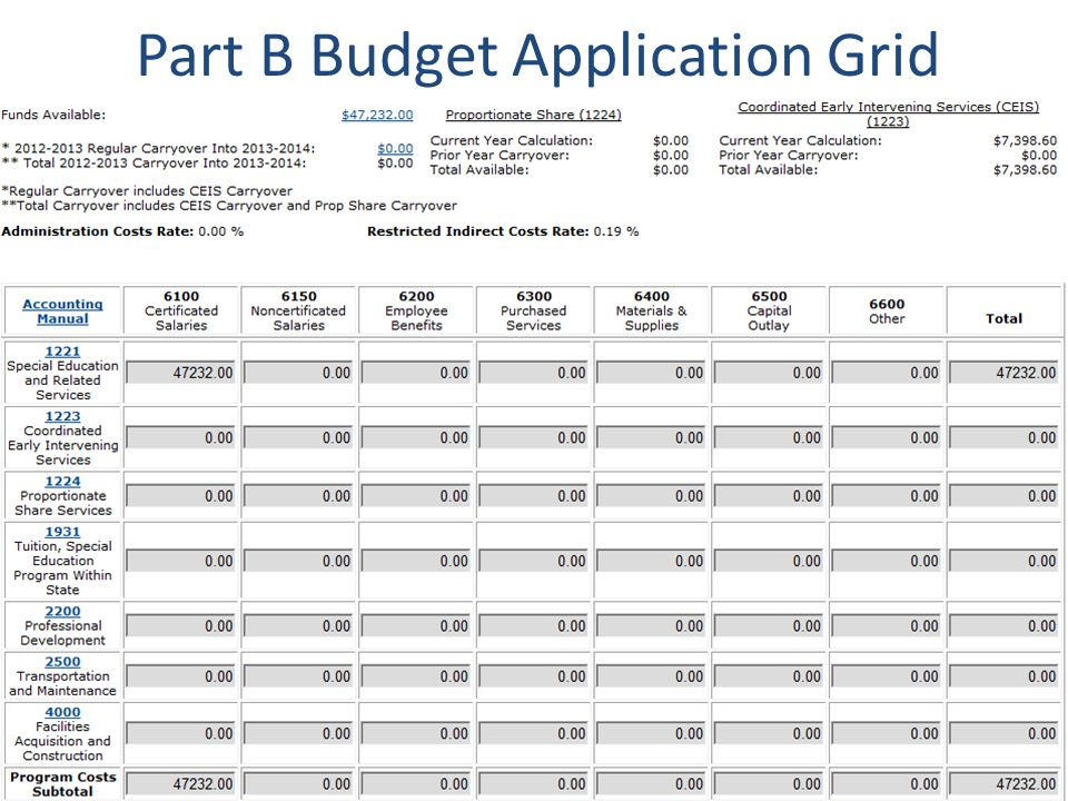 Part B Budget Application Grid